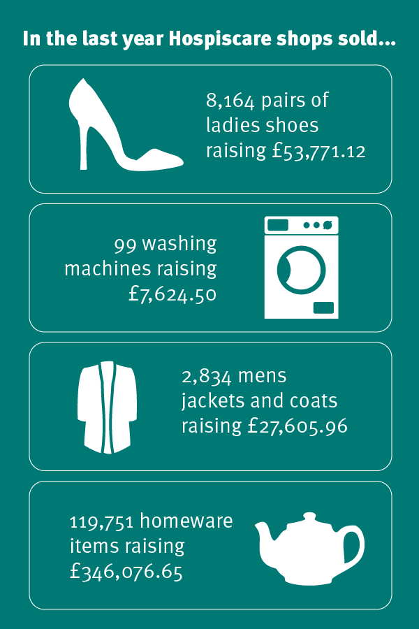 Hospiscare shop donation statistics