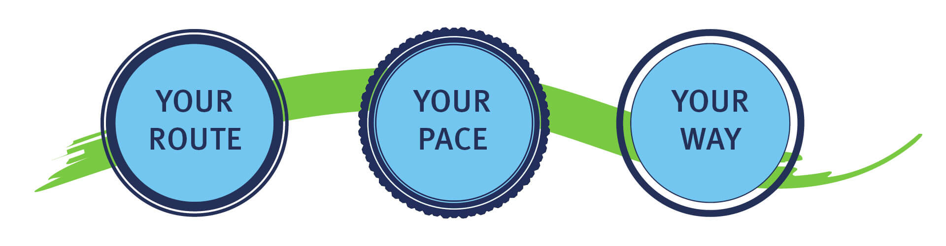 Graphic which reads: 'Your route, your pace, your way'