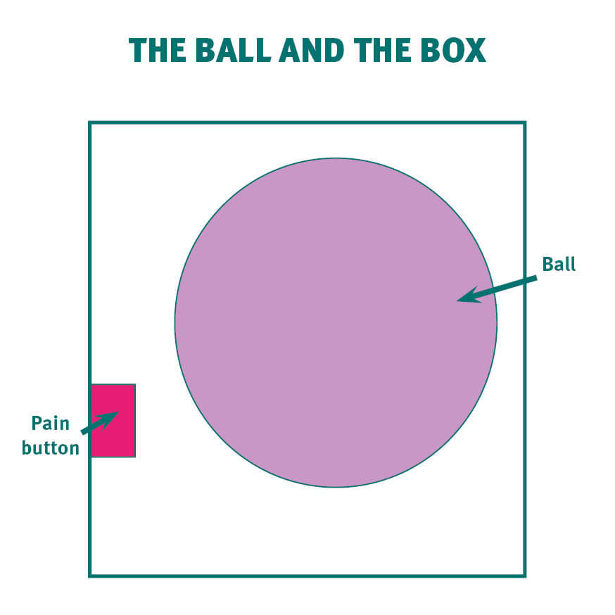 Graphic showing a ball in a box with a pain button on one side